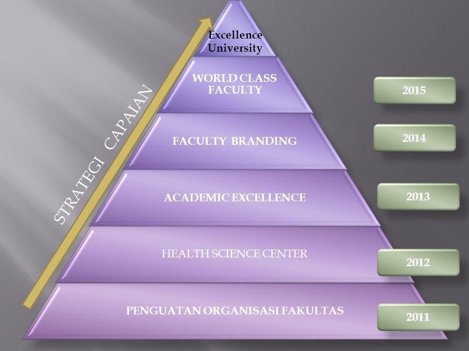 Excellence University WORLD CLASS FACULTY FACULTY BRANDING ACADEMIC EXCELLENCE HEALTH SCIENCE CENTER PENGUATAN ORGANISASI FAKULTAS 2011 2012 2013 2014 2015 STRATEGI CAPAIAN