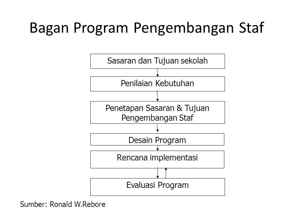 Bagan Program Pengembangan Staf Evaluasi Program Sasaran dan Tujuan sekolah Penetapan Sasaran & Tujuan Pengembangan Staf Desain Program Rencana implem