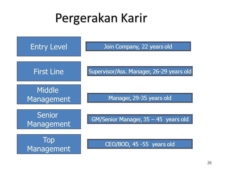 26 Pergerakan Karir Entry Level First Line Middle Management Senior Management Top Management Join Company, 22 years old Manager, 29-35 years old GM/S