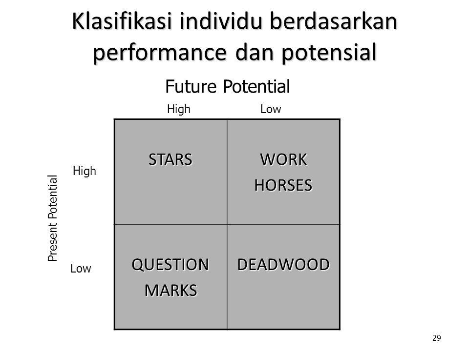 29 Klasifikasi individu berdasarkan performance dan potensial STARSWORKHORSES QUESTIONMARKSDEADWOOD Future Potential Low High Low High Present Potenti