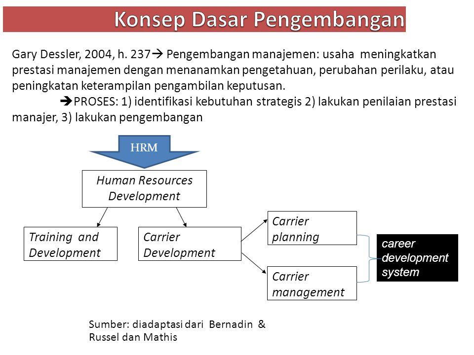 Sumber: diadaptasi dari Bernadin & Russel dan Mathis Carrier Development Training and Development HRM Carrier planning Carrier management career devel