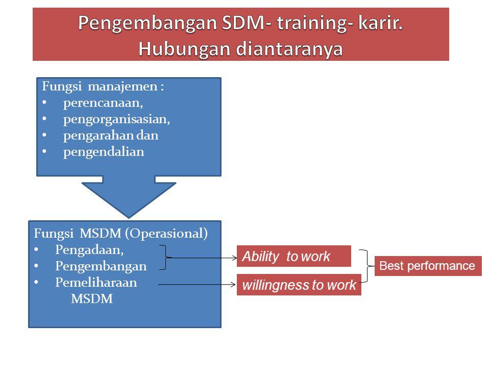 Fungsi MSDM (Operasional) Pengadaan, Pengembangan Pemeliharaan MSDM Fungsi manajemen : perencanaan, pengorganisasian, pengarahan dan pengendalian Abil