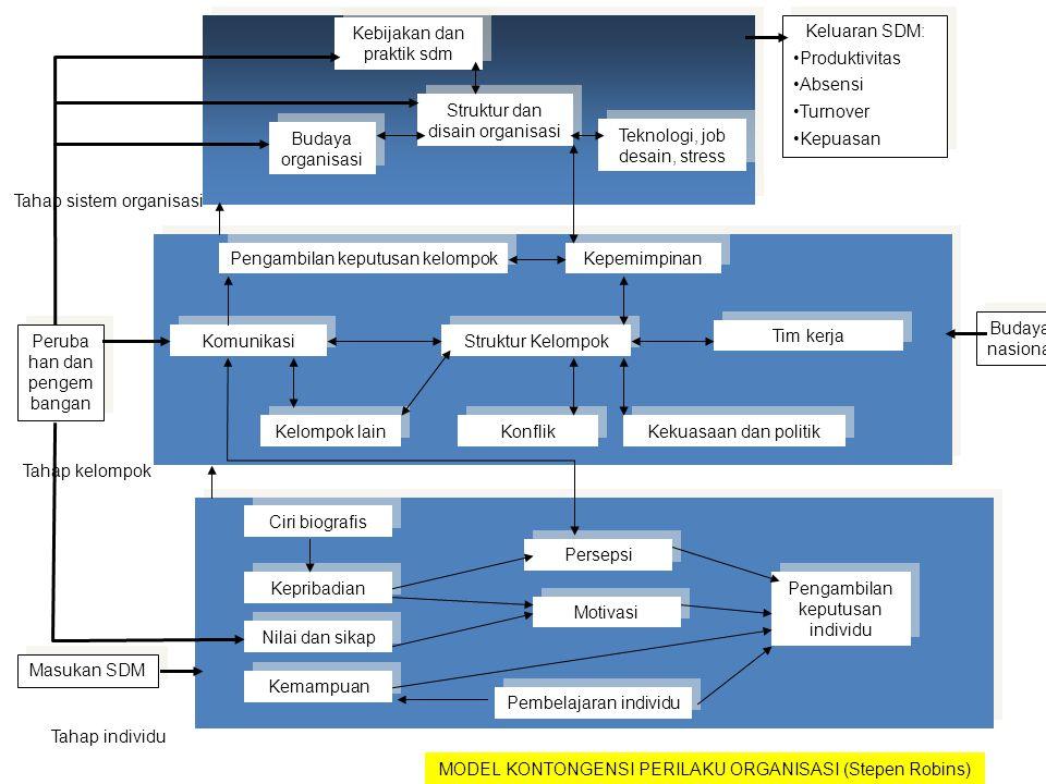 Budaya organisasi Kebijakan dan praktik sdm Struktur dan disain organisasi Teknologi, job desain, stress Kepemimpinan Pengambilan keputusan kelompok K