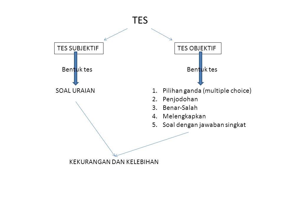 TES TES SUBJEKTIFTES OBJEKTIF Bentuk tes SOAL URAIAN Bentuk tes 1.Pilihan ganda (multiple choice) 2.Penjodohan 3.Benar-Salah 4.Melengkapkan 5.Soal den