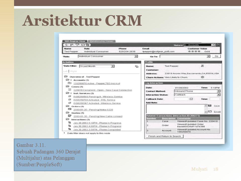06/04/2015Mulyati18 Arsitektur CRM Gambar 3.11. Sebuah Padangan 360 Derajat (Multijalur) atas Pelanggan (Sumber:PeopleSoft)