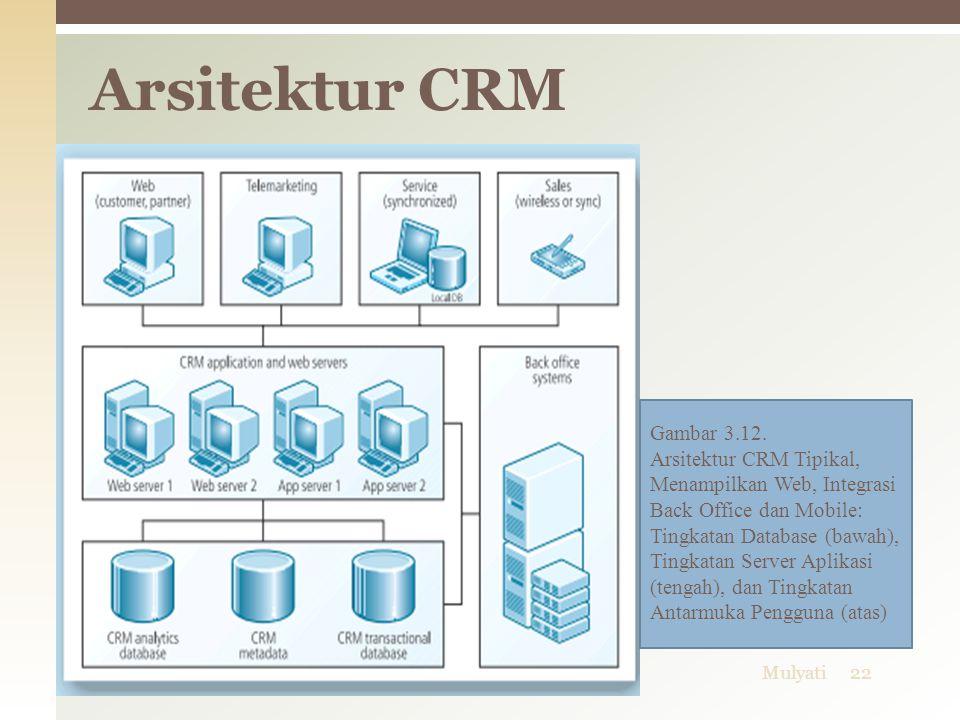 06/04/2015Mulyati22 Arsitektur CRM Gambar 3.12. Arsitektur CRM Tipikal, Menampilkan Web, Integrasi Back Office dan Mobile: Tingkatan Database (bawah),