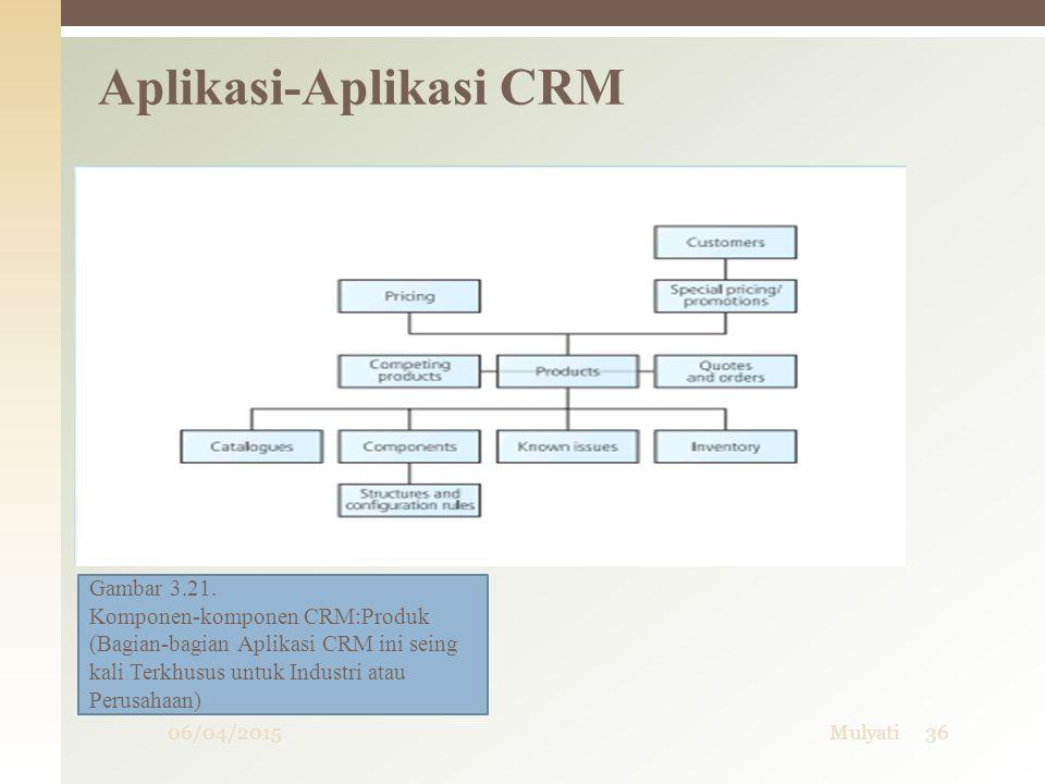 Aplikasi-Aplikasi CRM 06/04/201536Mulyati Gambar 3.21. Komponen-komponen CRM:Produk (Bagian-bagian Aplikasi CRM ini seing kali Terkhusus untuk Industr