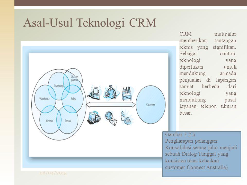 06/04/2015Mulyati4 Asal-Usul Teknologi CRM Gambar 3.2.b Pengharapan pelanggan: Konsolidasi semua jalur menjadi sebuah Dialog Tunggal yang konsisten (a