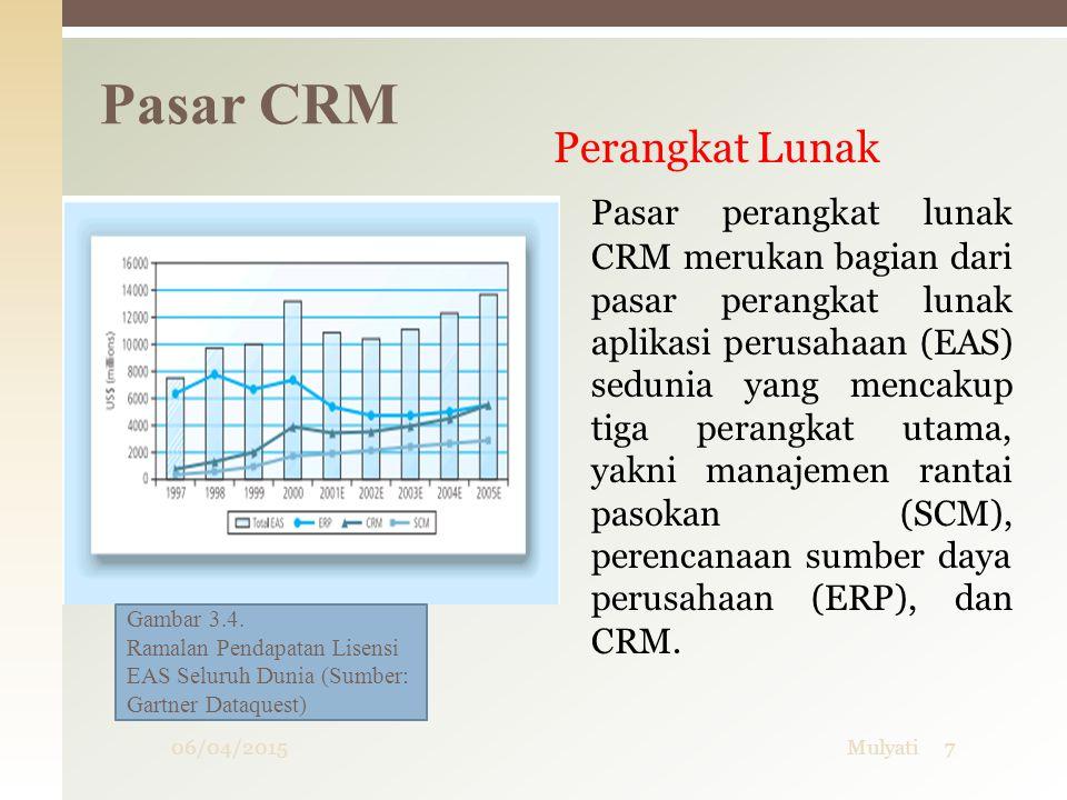 Perangkat Lunak Pasar perangkat lunak CRM merukan bagian dari pasar perangkat lunak aplikasi perusahaan (EAS) sedunia yang mencakup tiga perangkat uta