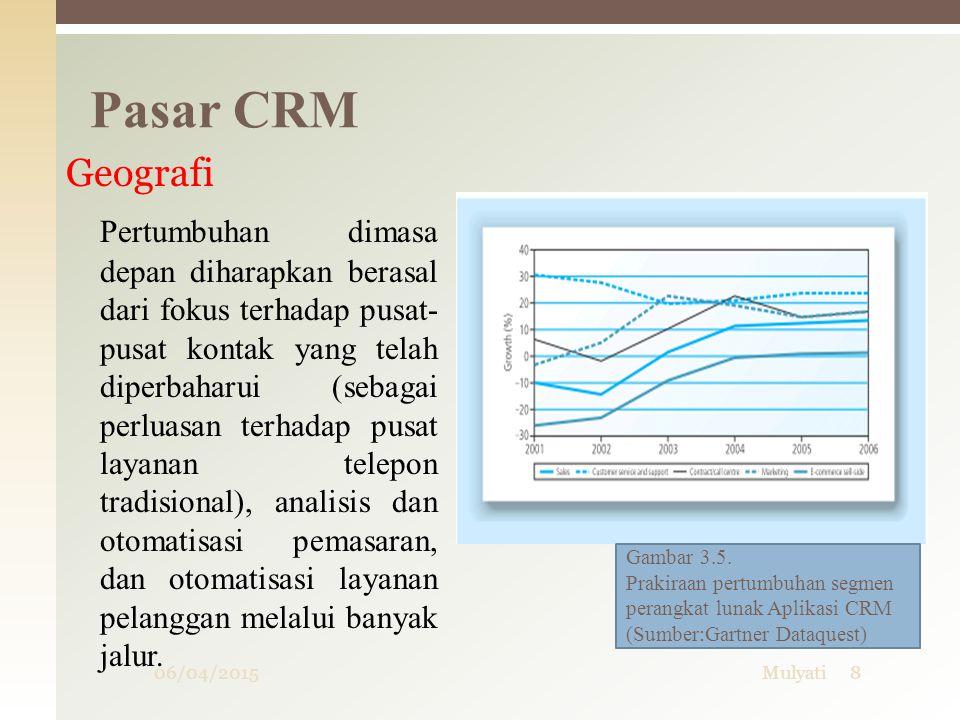 06/04/2015Mulyati8 Pasar CRM Geografi Pertumbuhan dimasa depan diharapkan berasal dari fokus terhadap pusat- pusat kontak yang telah diperbaharui (seb