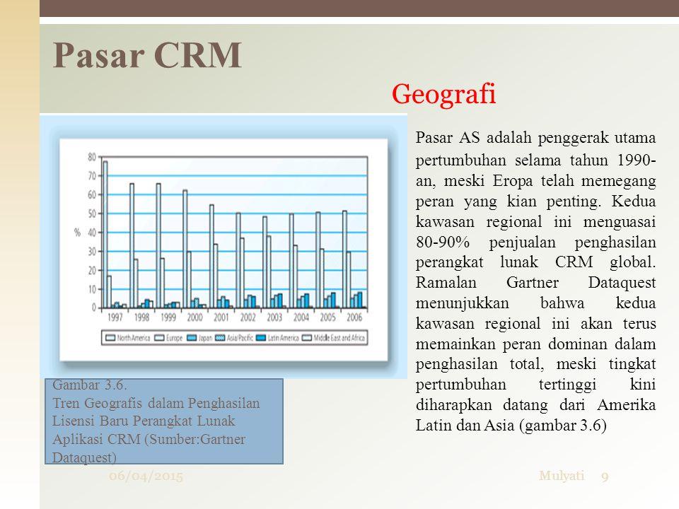 06/04/2015Mulyati9 Pasar CRM Geografi Pasar AS adalah penggerak utama pertumbuhan selama tahun 1990- an, meski Eropa telah memegang peran yang kian pe