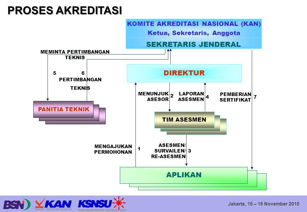 Jakarta, 15 – 16 November 2010 kinerja rata-rata waktu yang diperlukan permohonan s.d asesmen lapangan: (3.4 )bln asesmen lapangan s.d.