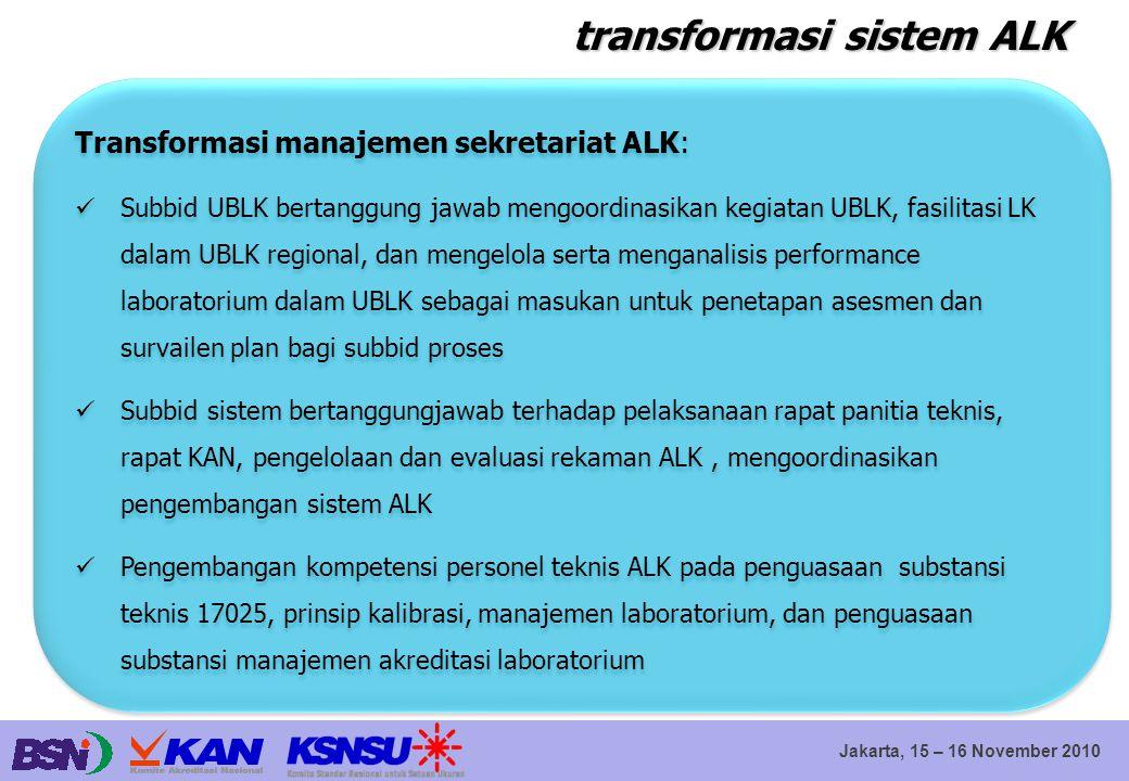 Jakarta, 15 – 16 November 2010 transformasi sistem ALK Transformasi manajemen sekretariat ALK: Subbid UBLK bertanggung jawab mengoordinasikan kegiatan