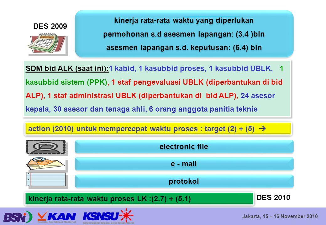 Jakarta, 15 – 16 November 2010 kinerja rata-rata waktu yang diperlukan permohonan s.d asesmen lapangan: (3.4 )bln asesmen lapangan s.d. keputusan: (6.