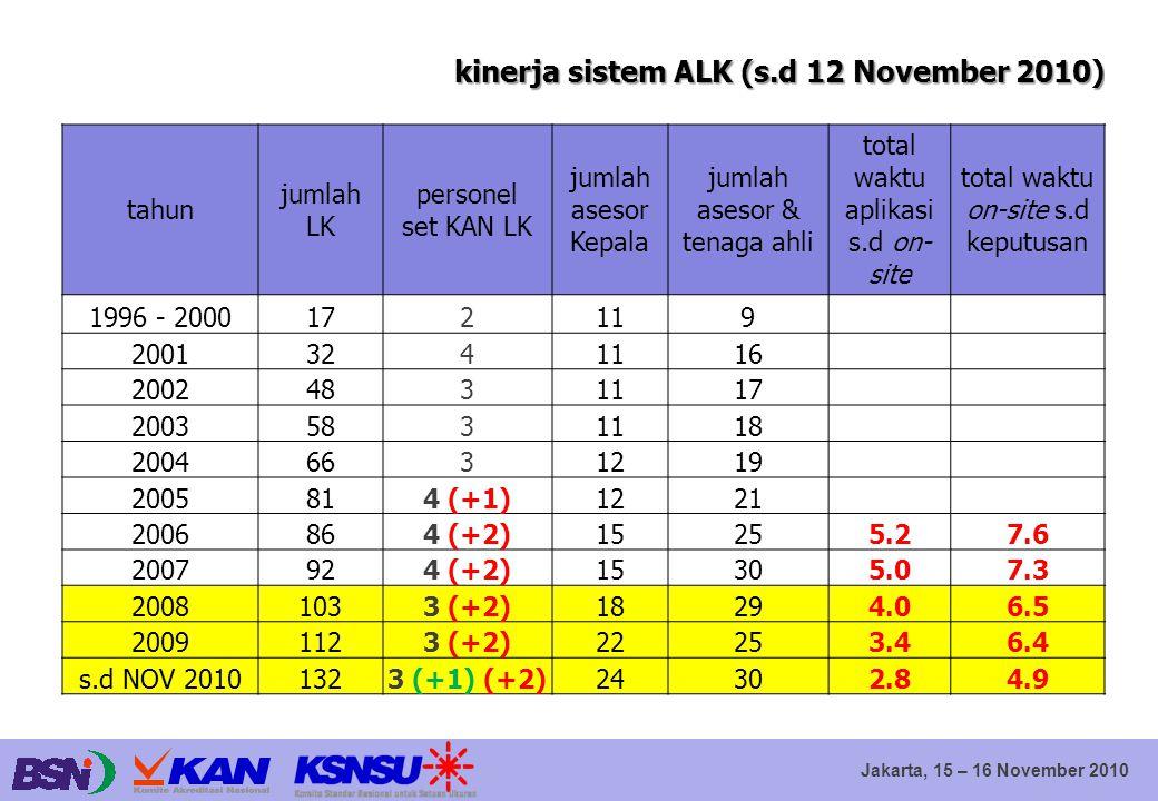 Jakarta, 15 – 16 November 2010 kinerja sistem ALK (s.d 12 November 2010) tahun jumlah LK personel set KAN LK jumlah asesor Kepala jumlah asesor & tena