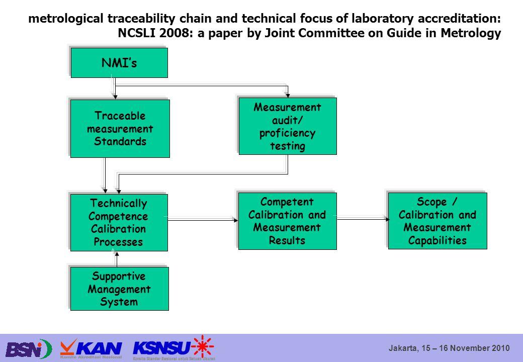 Jakarta, 15 – 16 November 2010 review interpretasi ISO/IEC 17025: 2005 Sistem manajemen – makna pemenuhan prinsip-prinsip ISO 9001 Persyaratan sistem manajemen dalam CD 17020 (8.1), CD 17024 (10.1), CD.2 17065 (9.1) x.1.1 ……..