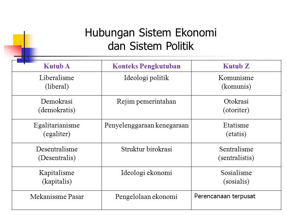 Kutub AKonteks PengkutubanKutub Z Liberalisme (liberal) Ideologi politikKomunisme (komunis) Demokrasi (demokratis) Rejim pemerintahanOtokrasi (otoriter) Egalitarianisme (egaliter) Penyelenggaraan kenegaraanEtatisme (etatis) Desentralisme (Desentralis) Struktur birokrasiSentralisme (sentralistis) Kapitalisme (kapitalis) Ideologi ekonomiSosialisme (sosialis) Mekanissme PasarPengelolaan ekonomi Perencanaan terpusat Hubungan Sistem Ekonomi dan Sistem Politik
