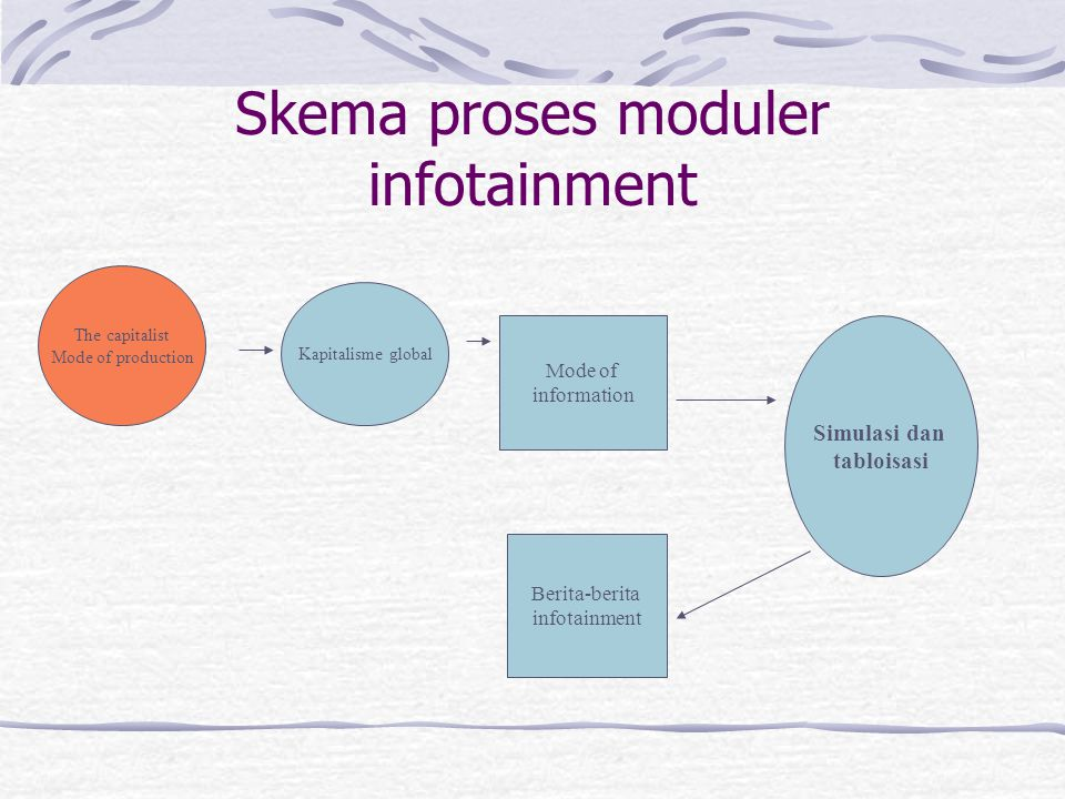Skema proses moduler infotainment The capitalist Mode of production Kapitalisme global Mode of information Berita-berita infotainment Simulasi dan tab