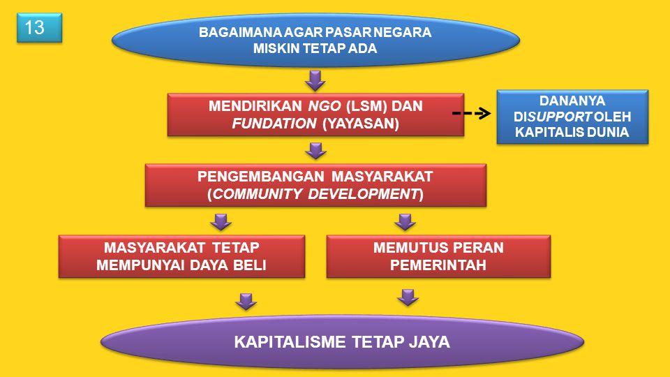 MASYARAKAT TETAP MEMPUNYAI DAYA BELI MENDIRIKAN NGO (LSM) DAN FUNDATION (YAYASAN) PENGEMBANGAN MASYARAKAT (COMMUNITY DEVELOPMENT) MEMUTUS PERAN PEMERI