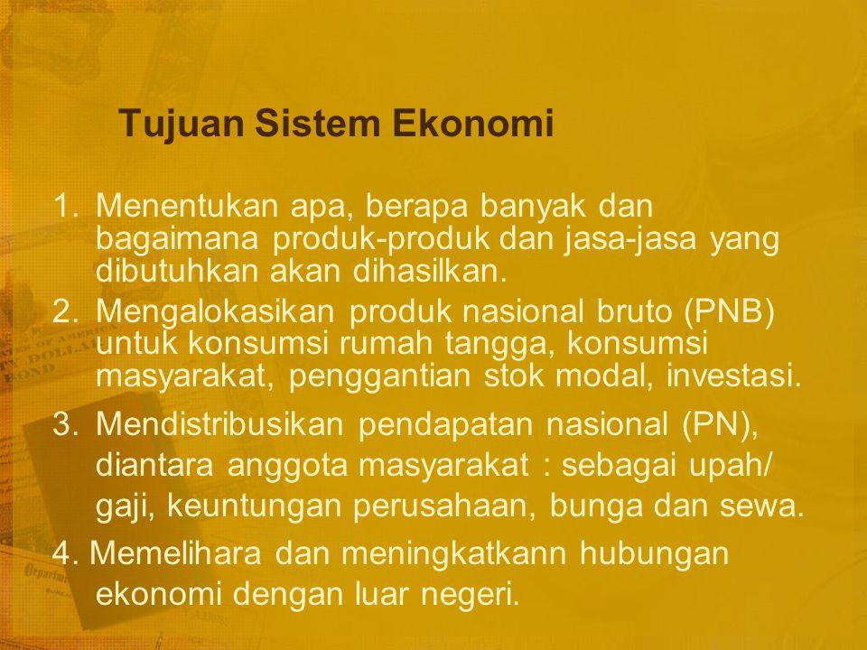 Pranata (Institusi) Ekonomi Mekanisme yang mengendalikan proses kegiatan ekonomi itu disebut pranata (institusi) ekonomi terdiri dari : 1.Norma hidup,