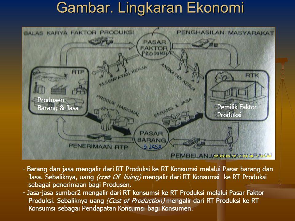 Jenis sistem ekonomi 1.