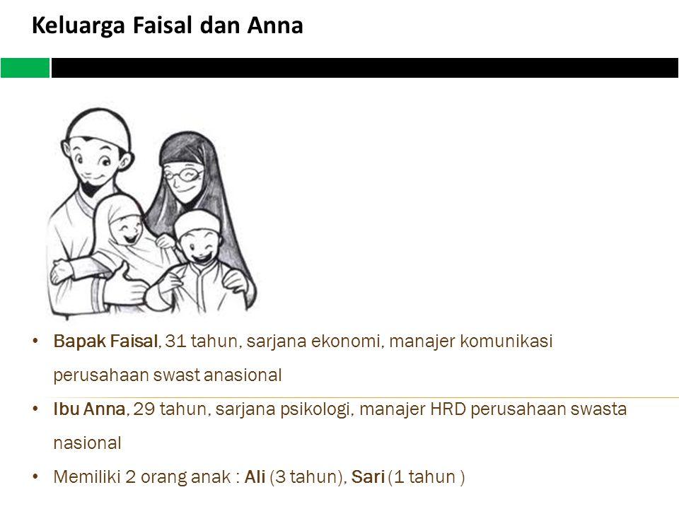 Keluarga Faisal dan Anna Bapak Faisal, 31 tahun, sarjana ekonomi, manajer komunikasi perusahaan swast anasional Ibu Anna, 29 tahun, sarjana psikologi, manajer HRD perusahaan swasta nasional Memiliki 2 orang anak : Ali (3 tahun), Sari (1 tahun )
