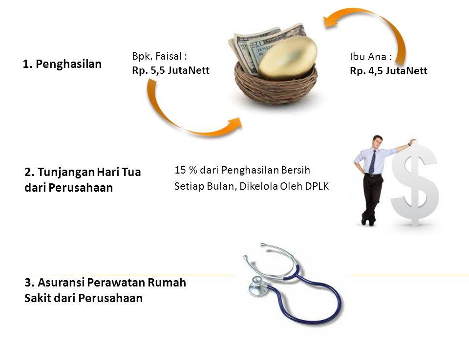 2. Tunjangan Hari Tua dari Perusahaan 3. Asuransi Perawatan Rumah Sakit dari Perusahaan 15 % dari Penghasilan Bersih Setiap Bulan, Dikelola Oleh DPLK