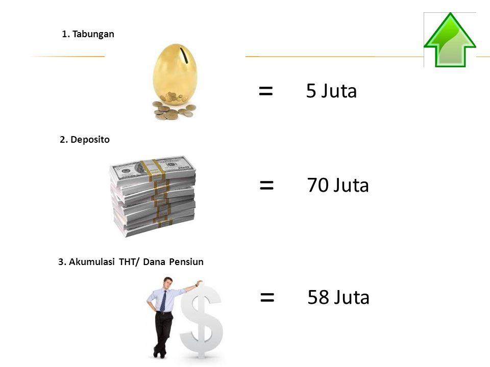 5 Juta = 70 Juta = 58 Juta = 1. Tabungan 2. Deposito 3. Akumulasi THT/ Dana Pensiun