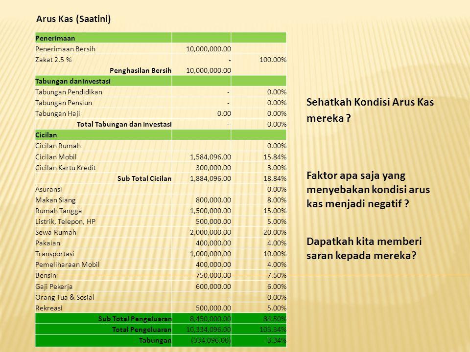 Arus Kas (Saatini) Penerimaan Penerimaan Bersih10,000,000.00 Zakat 2.5 % Penghasilan Bersih - 10,000,000.00 100.00% Tabungan danInvestasi Tabungan Pendidikan- 0.00% Tabungan Pensiun- 0.00% Tabungan Haji0.000.00% Total Tabungan dan Investasi- 0.00% Cicilan Cicilan Rumah 0.00% Cicilan Mobil1,584,096.0015.84% Cicilan Kartu Kredit300,000.003.00% Sub Total Cicilan1,884,096.0018.84% Asuransi 0.00% Makan Siang800,000.008.00% Rumah Tangga1,500,000.0015.00% Listrik, Telepon, HP500,000.005.00% Sewa Rumah2,000,000.0020.00% Pakaian400,000.004.00% Transportasi1,000,000.0010.00% Pemeliharaan Mobil400,000.004.00% Bensin750,000.007.50% Gaji Pekerja600,000.006.00% Orang Tua & Sosial- 0.00% Rekreasi500,000.005.00% Sub Total Pengeluaran8,450,000.0084.50% Total Pengeluaran10,334,096.00103.34% Tabungan(334,096.00)-3.34% Sehatkah Kondisi Arus Kas mereka .