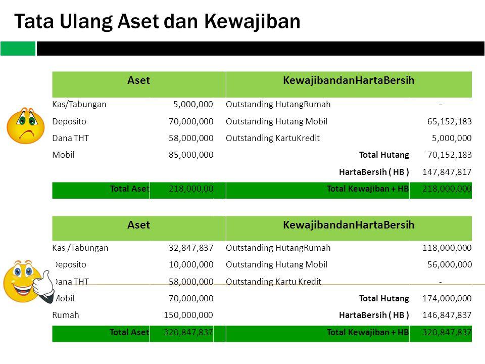Tata Ulang Aset dan Kewajiban AsetKewajibandanHartaBersih Kas/Tabungan5,000,000Outstanding HutangRumah- Deposito70,000,000Outstanding Hutang Mobil65,1