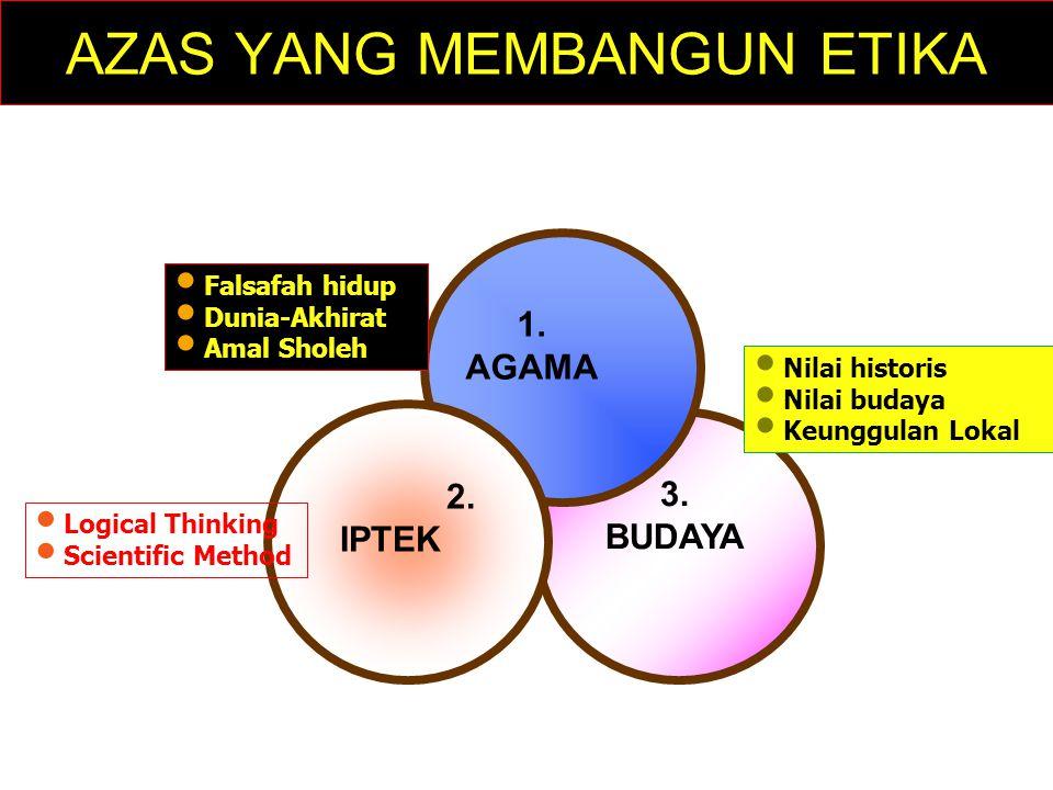 AZAS YANG MEMBANGUN ETIKA 3. BUDAYA 1. AGAMA 2. IPTEK Falsafah hidup Dunia-Akhirat Amal Sholeh Logical Thinking Scientific Method Nilai historis Nilai