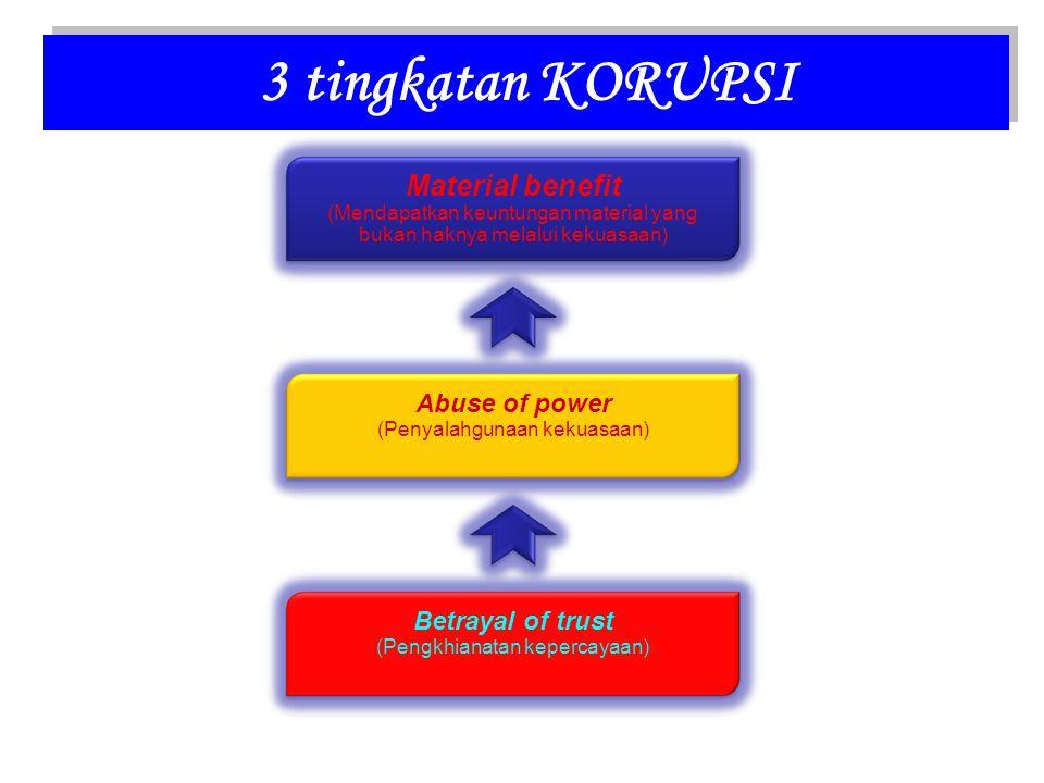3 tingkatan KORUPSI Material benefit (Mendapatkan keuntungan material yang bukan haknya melalui kekuasaan) Abuse of power (Penyalahgunaan kekuasaan) Betrayal of trust (Pengkhianatan kepercayaan)