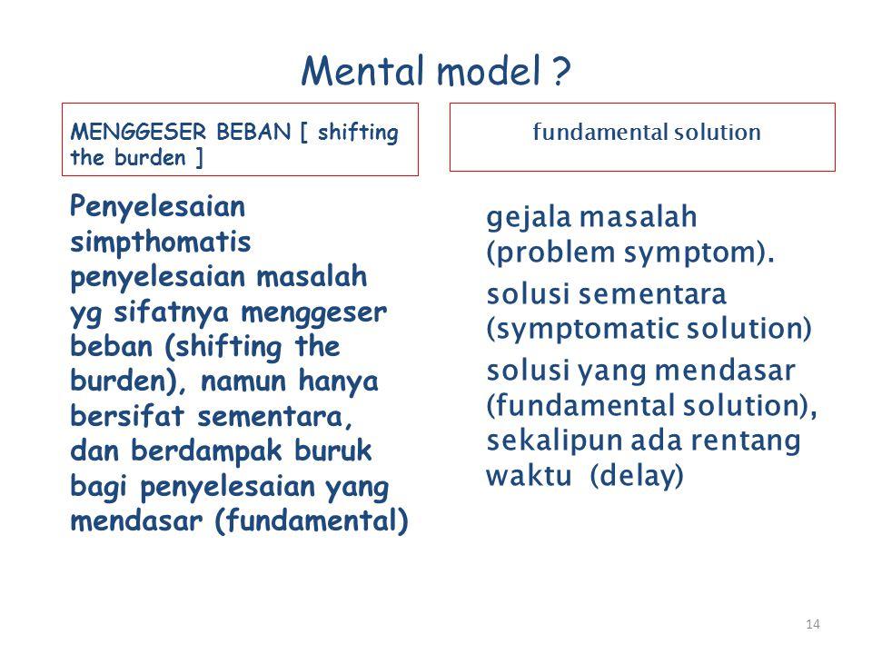 Mental model ? MENGGESER BEBAN [ shifting the burden ] Penyelesaian simpthomatis penyelesaian masalah yg sifatnya menggeser beban (shifting the burden