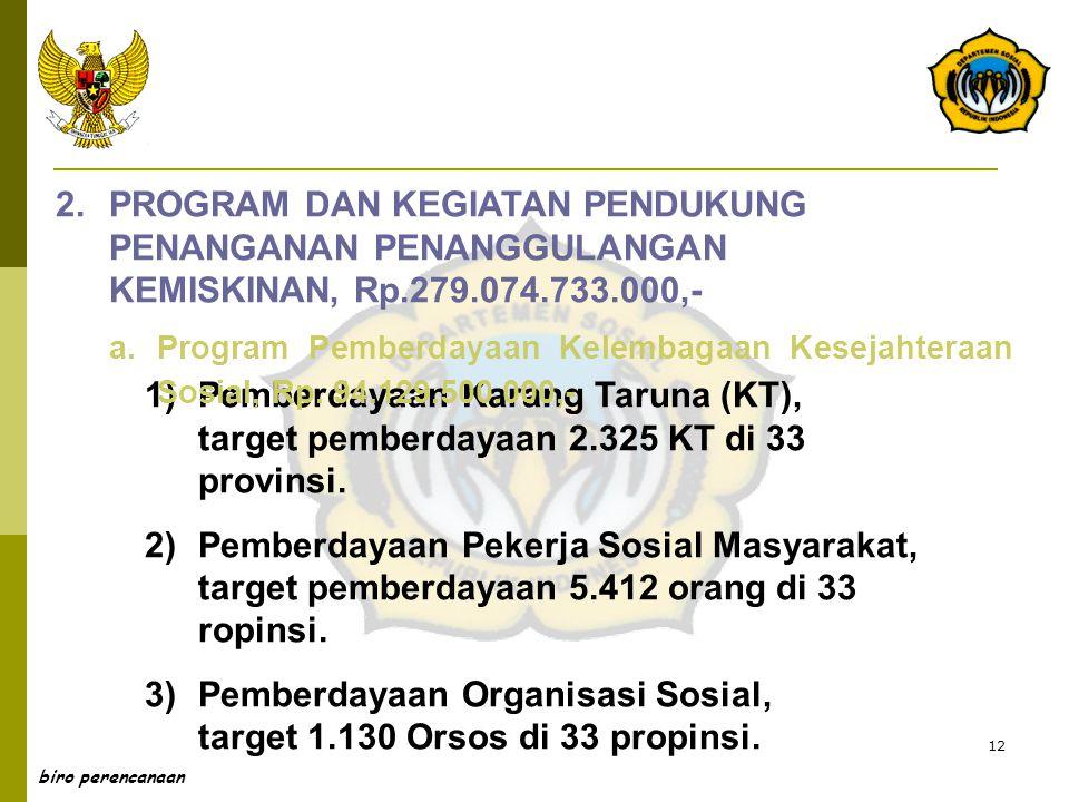 12 biro perencanaan 2.PROGRAM DAN KEGIATAN PENDUKUNG PENANGANAN PENANGGULANGAN KEMISKINAN, Rp.279.074.733.000,- 1)Pemberdayaan Karang Taruna (KT), tar