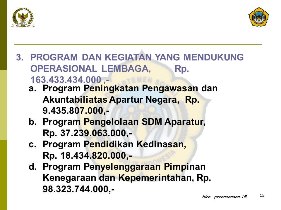 15 biro perencanaan 15 3.PROGRAM DAN KEGIATAN YANG MENDUKUNG OPERASIONAL LEMBAGA, Rp. 163.433.434.000,- a.Program Peningkatan Pengawasan dan Akuntabil