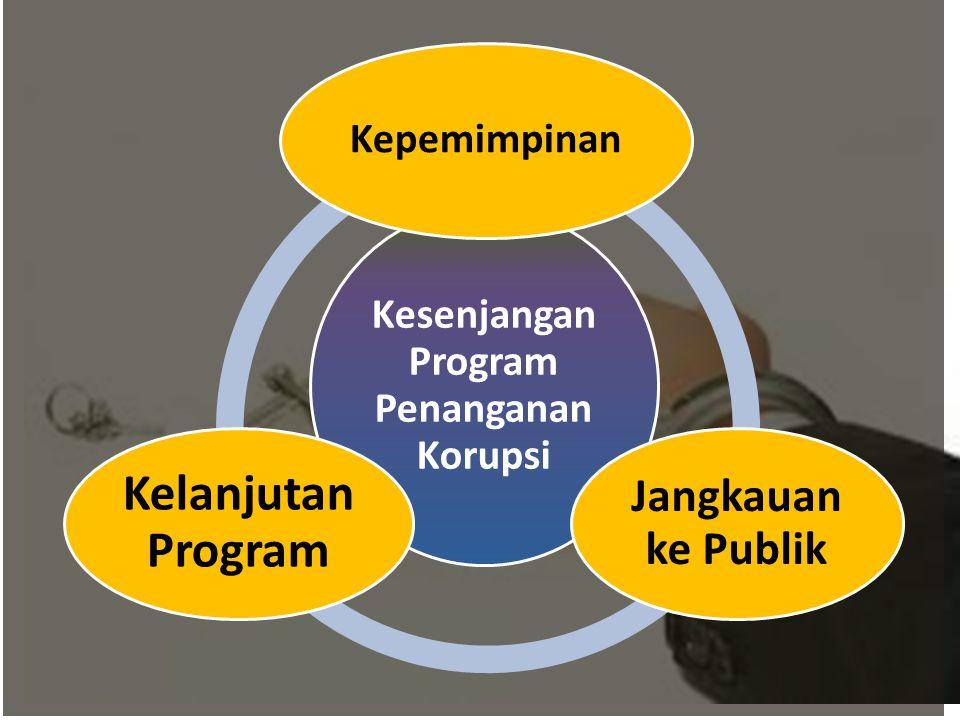 Kesenjangan Program Penanganan Korupsi Kepemimpinan Jangkauan ke Publik Kelanjutan Program