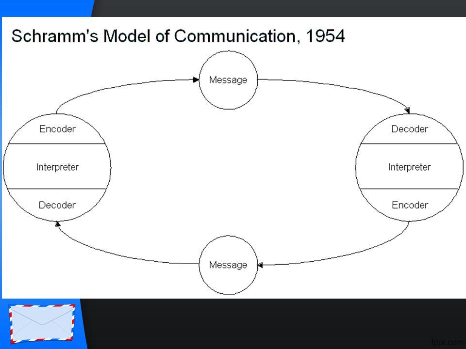 KARAKTERISTIK Komunikasi Massa Ditujukan ke khalayak luas, heterogen, anonym, besar.