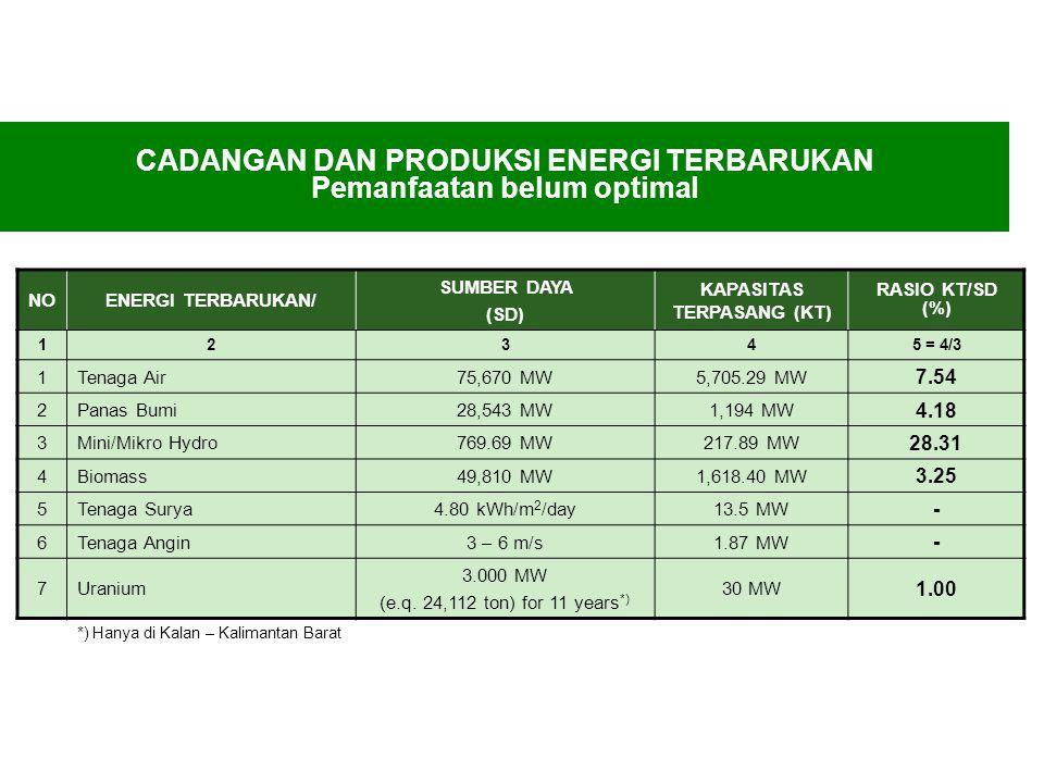 Potensi energi terbarukan di Indonesia sangat besar NOENERGI TERBARUKAN/ SUMBER DAYA (SD) KAPASITAS TERPASANG (KT) RASIO KT/SD (%) 1234 5 = 4/3 1Tenag