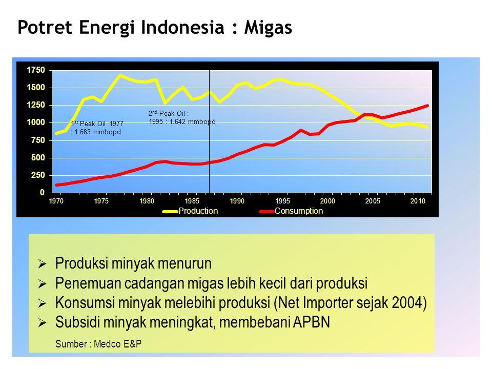 Potret Energi Indonesia : Migas  Produksi minyak menurun  Penemuan cadangan migas lebih kecil dari produksi  Konsumsi minyak melebihi produksi (Net
