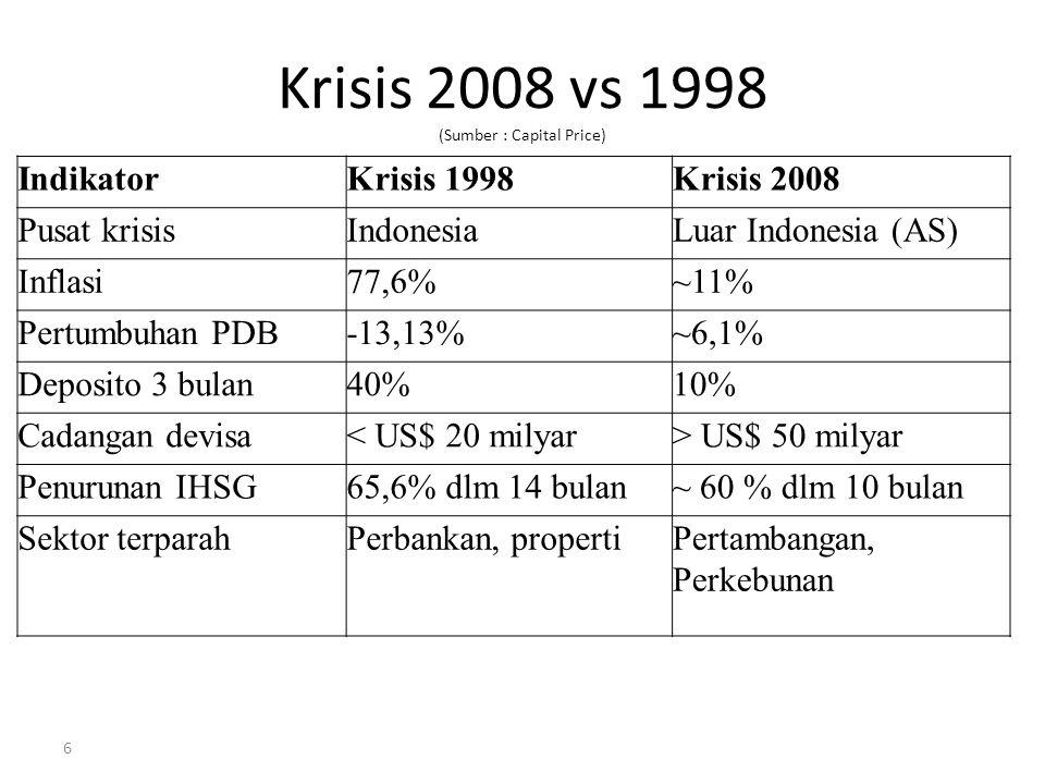 6 Krisis 2008 vs 1998 (Sumber : Capital Price) IndikatorKrisis 1998Krisis 2008 Pusat krisisIndonesiaLuar Indonesia (AS) Inflasi77,6%~11% Pertumbuhan P