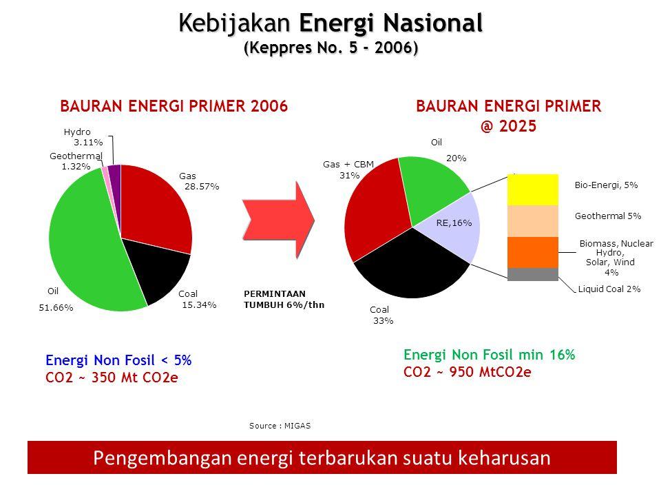 Potensi energi terbarukan di Indonesia sangat besar NOENERGI TERBARUKAN/ SUMBER DAYA (SD) KAPASITAS TERPASANG (KT) RASIO KT/SD (%) 1234 5 = 4/3 1Tenaga Air75,670 MW5,705.29 MW 7.54 2Panas Bumi28,543 MW1,194 MW 4.18 3Mini/Mikro Hydro769.69 MW217.89 MW 28.31 4Biomass49,810 MW1,618.40 MW 3.25 5Tenaga Surya4.80 kWh/m 2 /day13.5 MW - 6Tenaga Angin3 – 6 m/s1.87 MW - 7Uranium 3.000 MW (e.q.