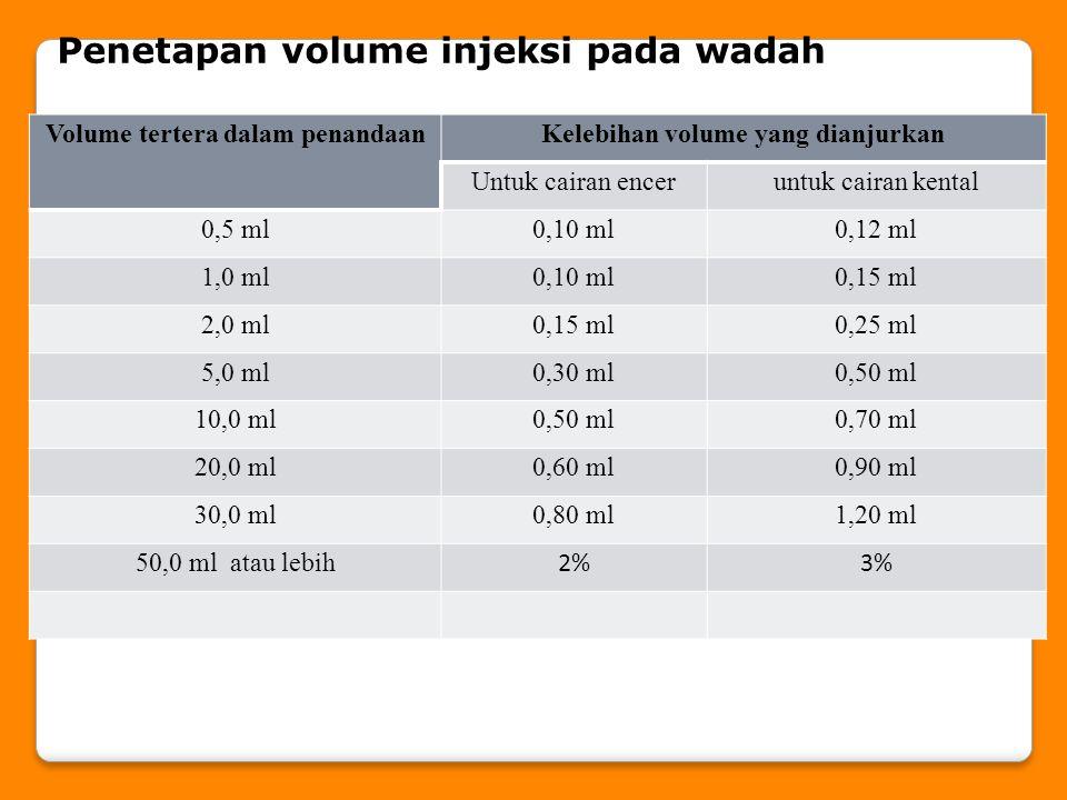 Volume tertera dalam penandaanKelebihan volume yang dianjurkan Untuk cairan enceruntuk cairan kental 0,5 ml0,10 ml0,12 ml 1,0 ml0,10 ml0,15 ml 2,0 ml0