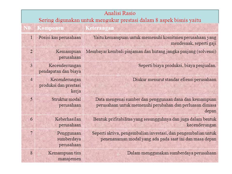 . Analisi Rasio Sering digunakan untuk mengukur prestasi dalam 8 aspek bisnis yaitu N0KomponenKeterangan 1Posisi kas perusahaanYaitu kemampuan untuk m