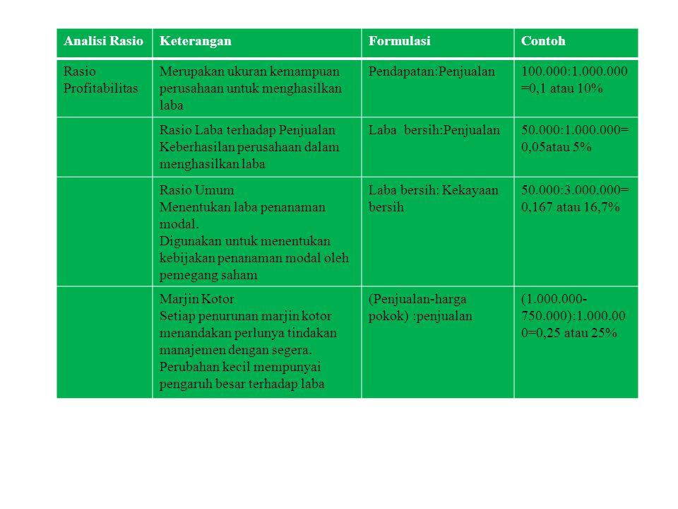 . Analisi RasioKeteranganFormulasiContoh Rasio Profitabilitas Merupakan ukuran kemampuan perusahaan untuk menghasilkan laba Pendapatan:Penjualan100.00