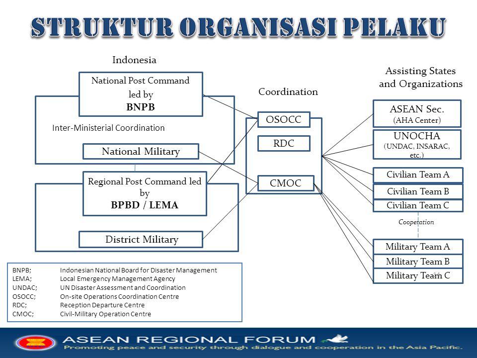 1. Tataran regional  rekomendasi dan masukan strategis bagi kerjasama ARF & ASEAN dalam PB di kawasan 2. Tataran Nasional   menguji atau menyiapkan