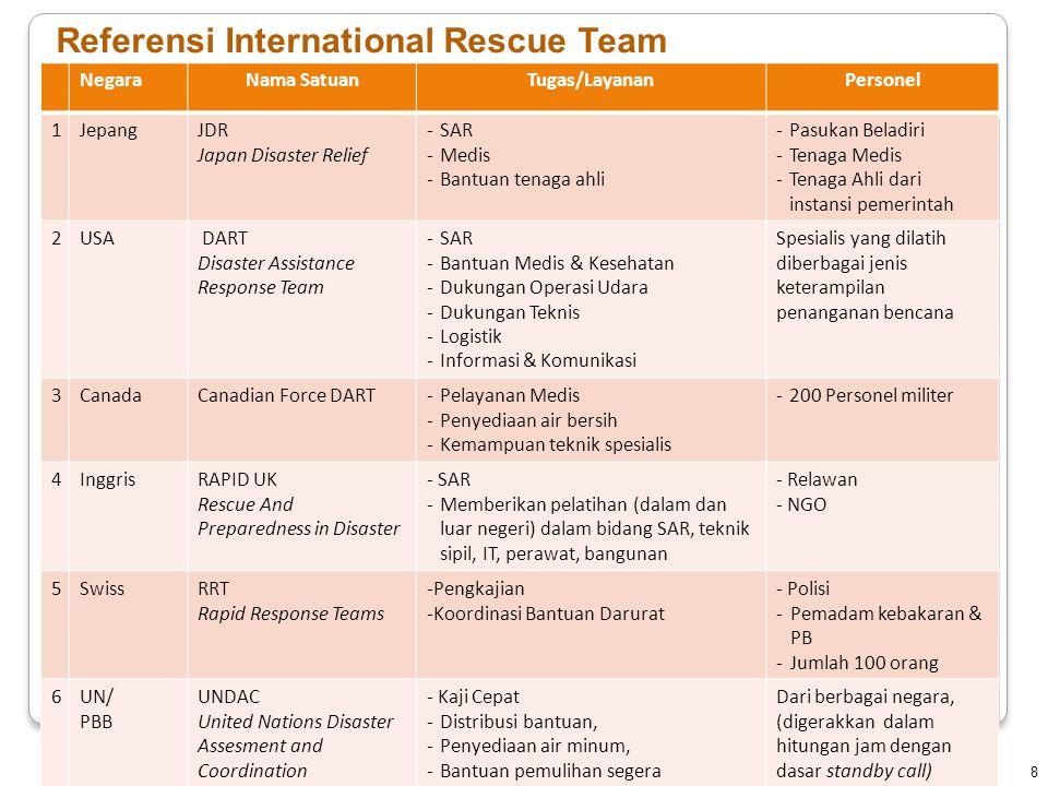 NegaraNama SatuanTugas/LayananPersonel 1JepangJDR Japan Disaster Relief -SAR -Medis -Bantuan tenaga ahli -Pasukan Beladiri -Tenaga Medis -Tenaga Ahli dari instansi pemerintah 2USA DART Disaster Assistance Response Team -SAR -Bantuan Medis & Kesehatan -Dukungan Operasi Udara -Dukungan Teknis -Logistik -Informasi & Komunikasi Spesialis yang dilatih diberbagai jenis keterampilan penanganan bencana 3CanadaCanadian Force DART-Pelayanan Medis -Penyediaan air bersih -Kemampuan teknik spesialis -200 Personel militer 4InggrisRAPID UK Rescue And Preparedness in Disaster - SAR -Memberikan pelatihan (dalam dan luar negeri) dalam bidang SAR, teknik sipil, IT, perawat, bangunan - Relawan - NGO 5SwissRRT Rapid Response Teams -Pengkajian -Koordinasi Bantuan Darurat - Polisi -Pemadam kebakaran & PB -Jumlah 100 orang 6UN/ PBB UNDAC United Nations Disaster Assesment and Coordination - Kaji Cepat -Distribusi bantuan, -Penyediaan air minum, -Bantuan pemulihan segera -Koordinasi Dari berbagai negara, (digerakkan dalam hitungan jam dengan dasar standby call) 8 Referensi International Rescue Team
