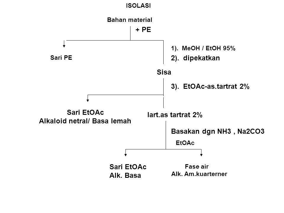 ISOLASI Bahan material 1). MeOH / EtOH 95% Sari PE EtOAc Fase air Alk. Am.kuarterner + PE 2). dipekatkan Sisa lart.as tartrat 2% 3). EtOAc-as.tartrat