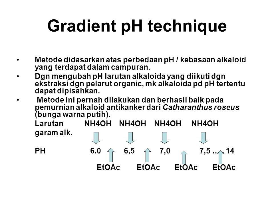 Gradient pH technique Metode didasarkan atas perbedaan pH / kebasaan alkaloid yang terdapat dalam campuran. Dgn mengubah pH larutan alkaloida yang dii