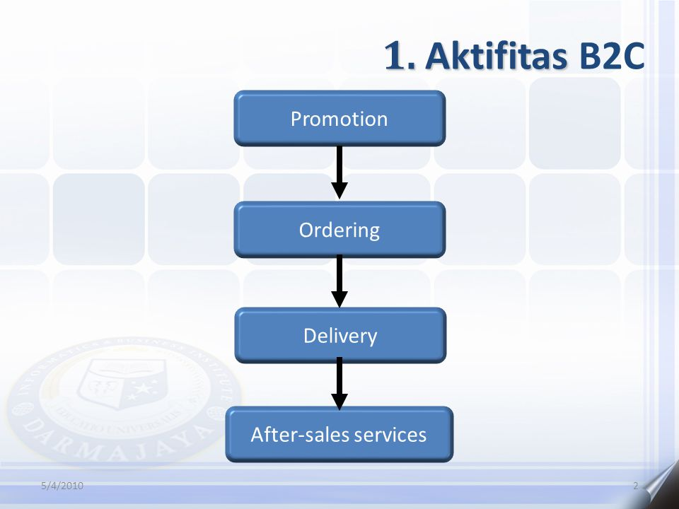 1. Aktifitas 1. Aktifitas B2C 5/4/20102 Promotion Ordering Delivery After-sales services