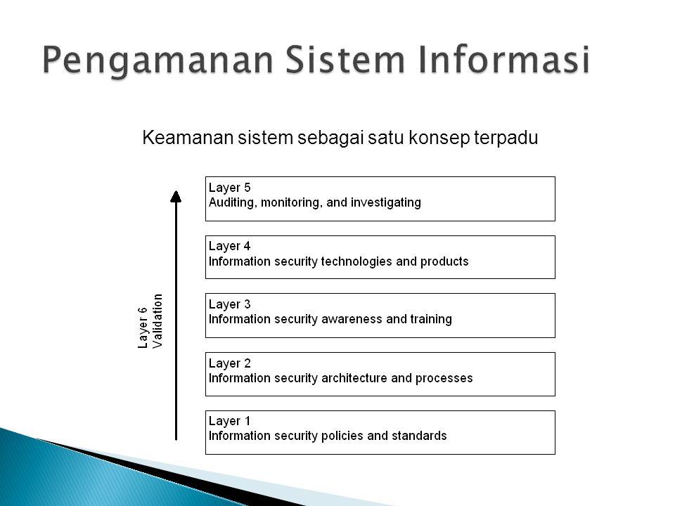 Keamanan sistem sebagai satu konsep terpadu